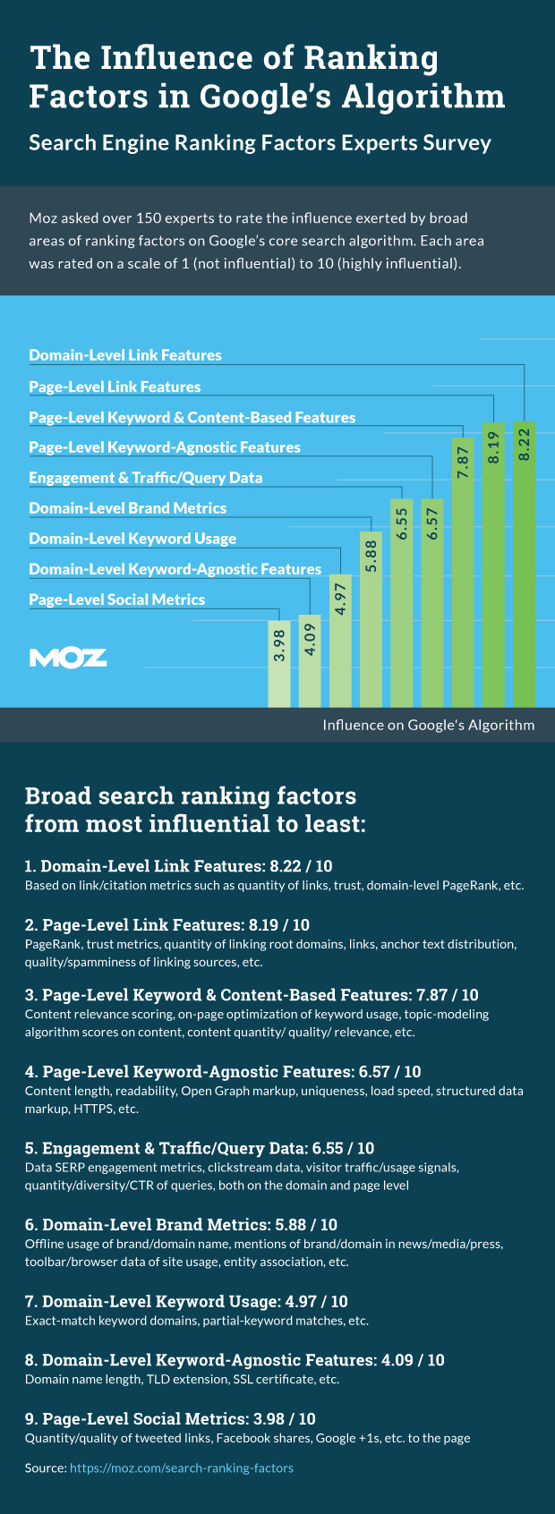 J.R. Atkins shares MOZ 2015 search faCTORS